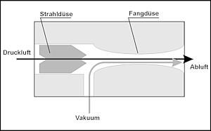 Vakuum ejektor funksjon